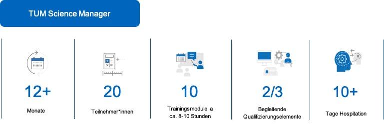 Das Pilotprogramm TUM Science Manager dauert 12 Monate für 20 Teilnehmende, die 10 Module zu jeweils 8 bis 10 Stunden besuchen, während 2/3 des Programms aus begleitenden Qualifizierungselementen besteht, wie zum Beispiel 10 Tagen Hospitation in einer anderen Einheit