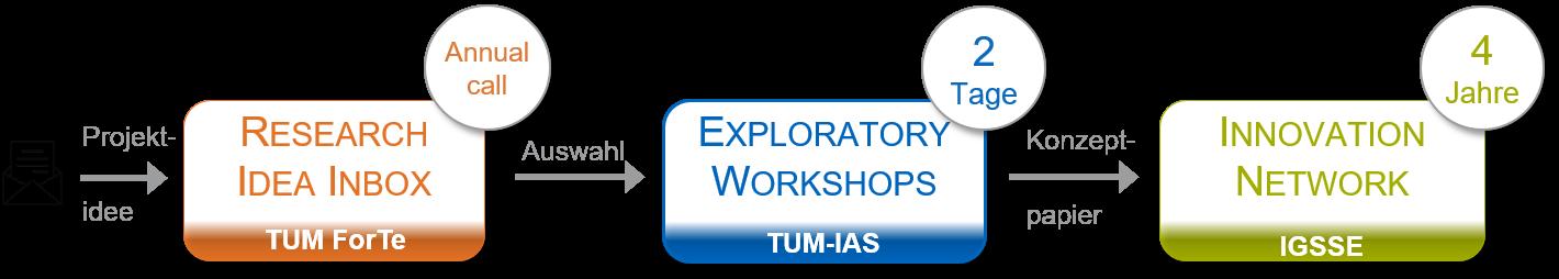 Die Grafik illustriert die einzelnen Schritte von der Bewerbung über die Exploratpory Workshops bis zur Förderung eines TUM Innovation Networks