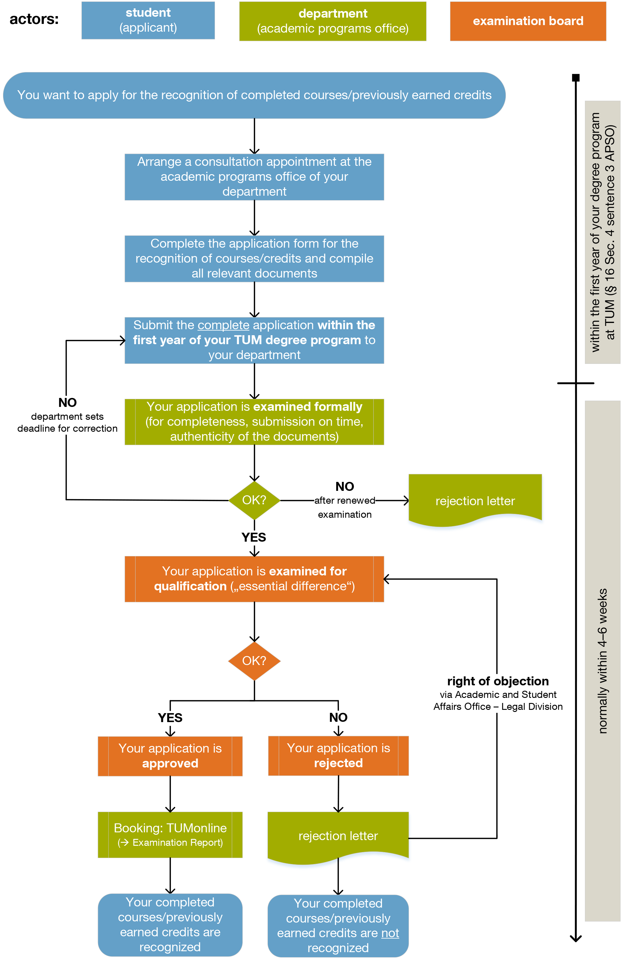 Overview Recognition Process - click to enlarge
