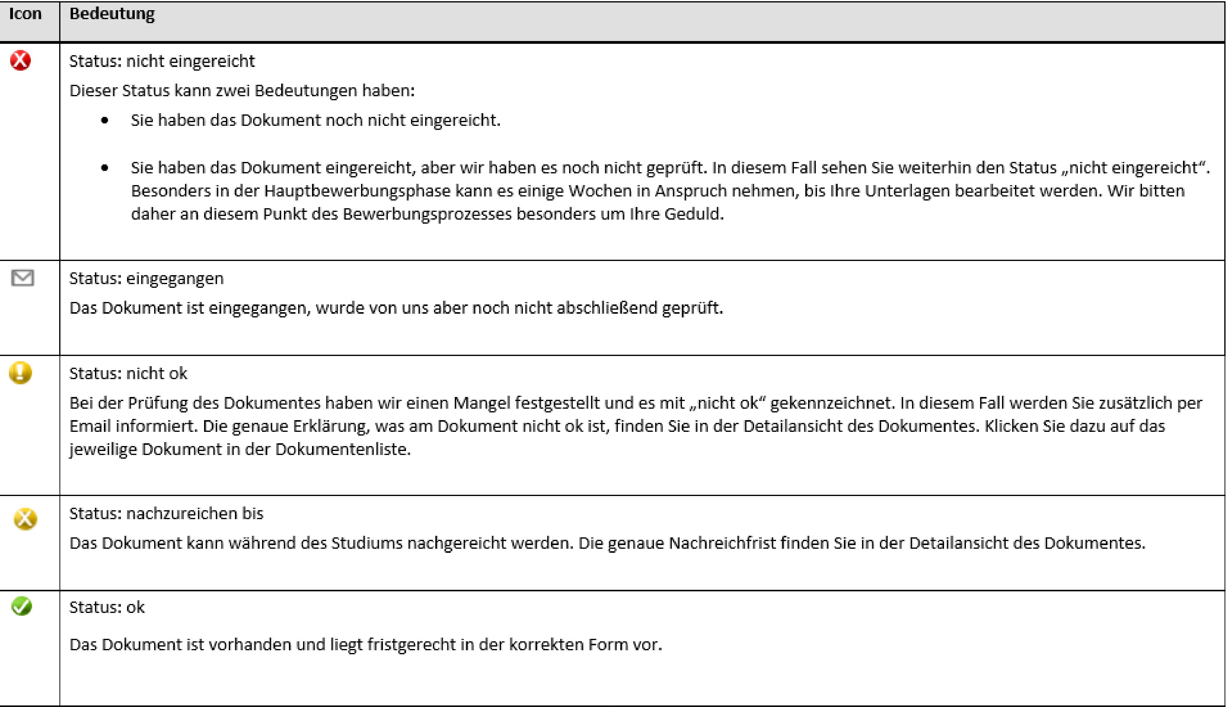 Rotes X: Dokument wurde nicht eingereicht. Briefumschlag: Dokument ist eingegangen, aber noch nicht geprüft. Gelbes Ausrufezeichen: Dokument wurde geprüft und ist nicht ok. Gelbes X: Dokument muss während dem Studium nachgereicht werden. Grüner Haken: Dokument ist ok.