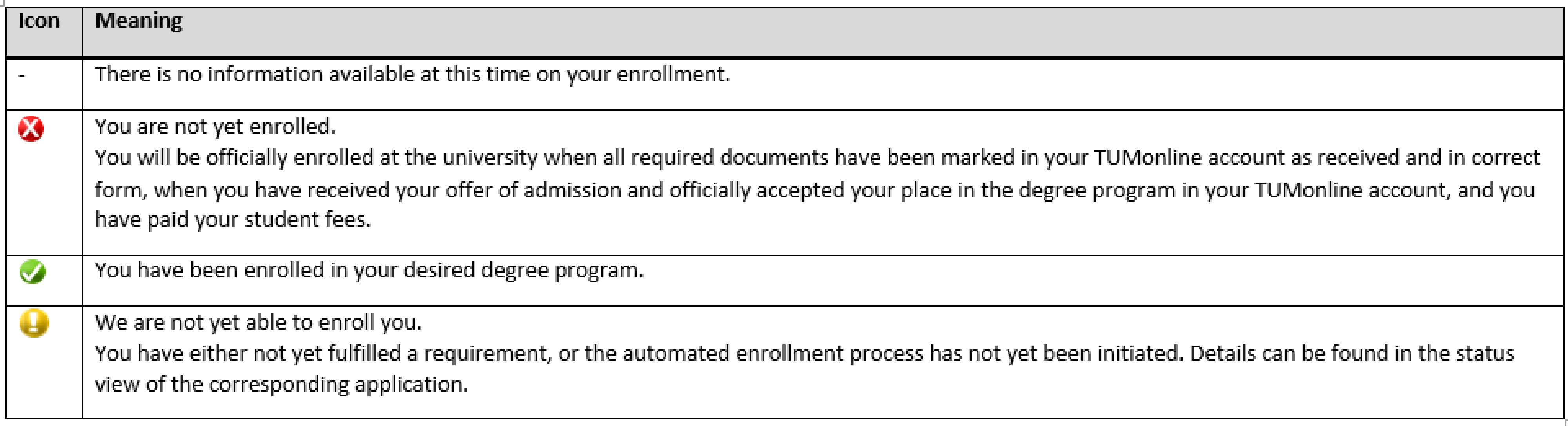 red x: you are not enrolled. green hook: you are enrolled. yellow exclamation mark: you cannot be enrolled yet, please check the details of the application