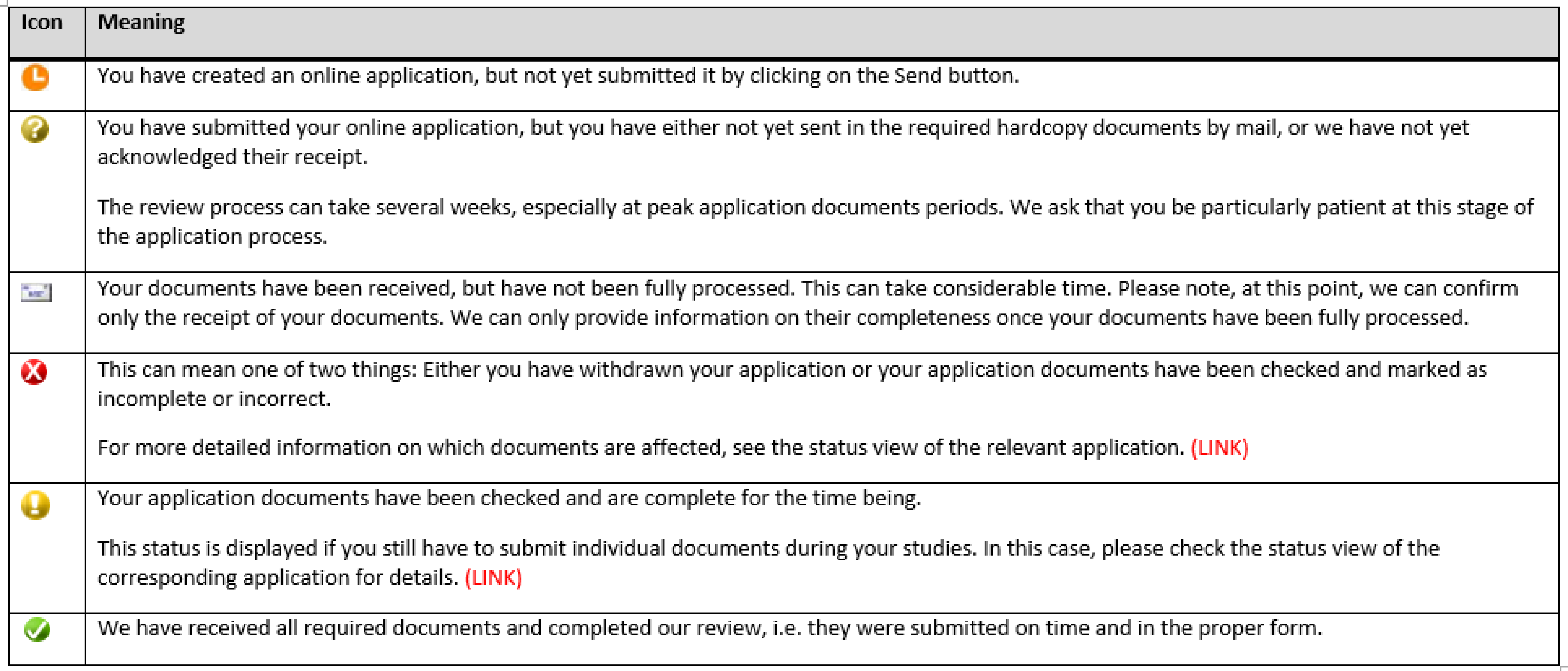 Clock: Application not submitted. Yellow query: Application not complete or not reviewed. Envelope: Documents received but not yet checked. Red X: application withdrawn or at least one document not ok. Yellow exclamation mark: application temporarily complete. Green check: all documents received and ok.
